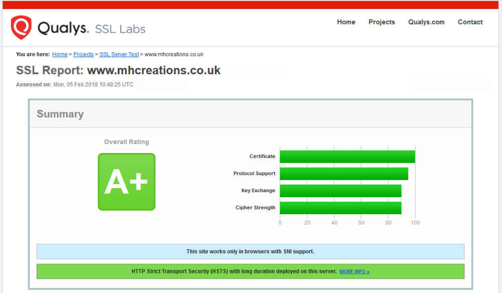 MHCreations scores A+ at Qualys Labs